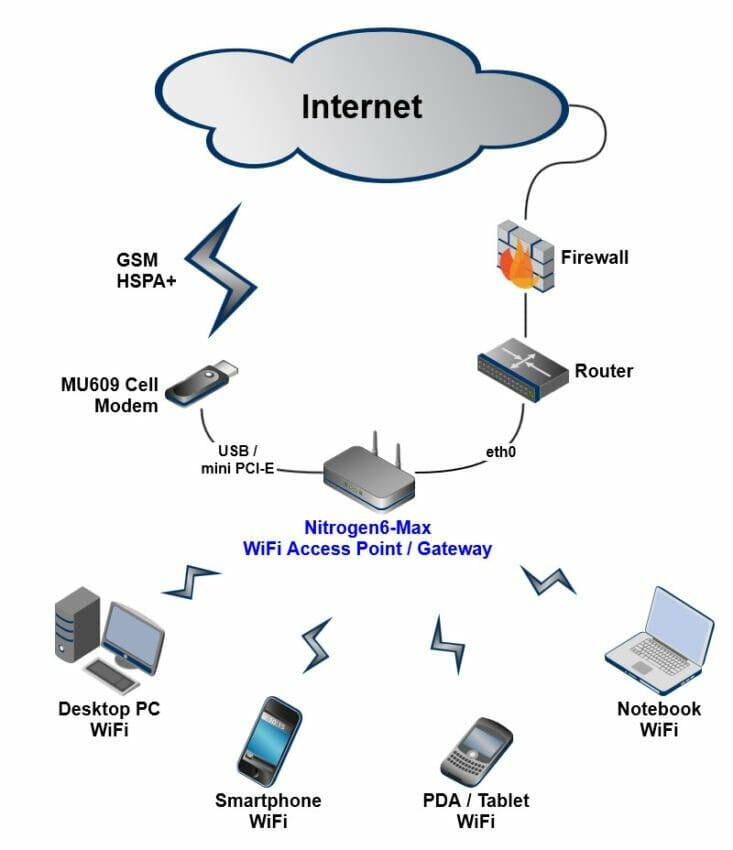 Creating wifi hotspot software