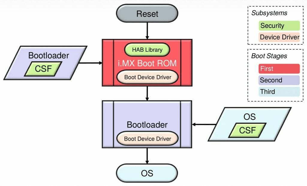 High Assurance Boot (HAB) for dummies - Boundary Devices