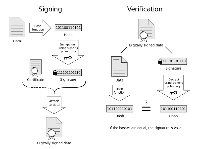 800px-Digital_Signature_diagram_acdx_ccimages