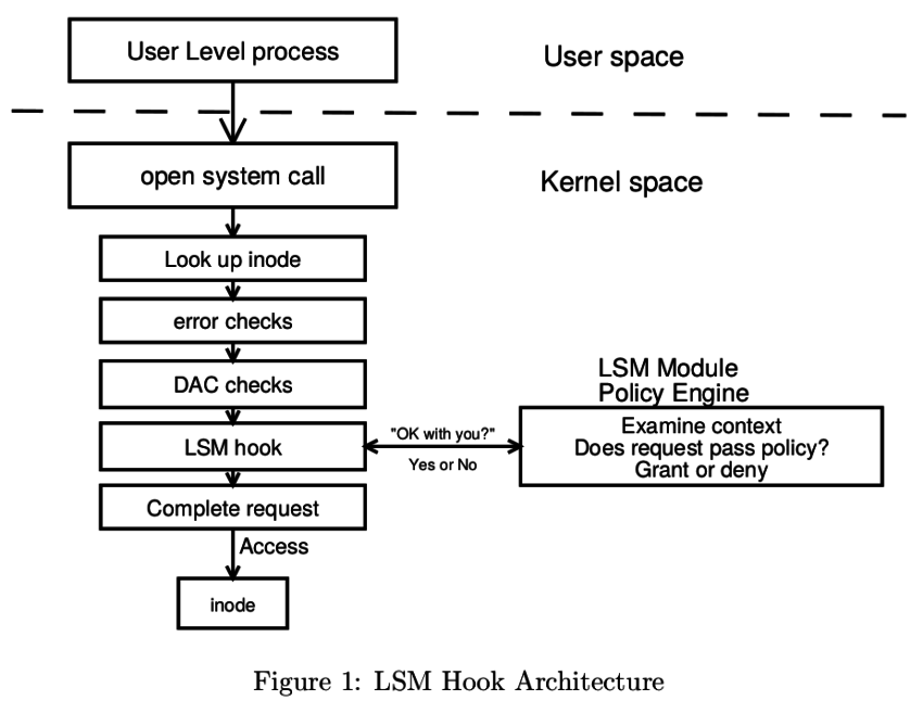 lsm_http_www.kroah.com_linux_talks_ols_2002_lsm_paper_lsm.pdf