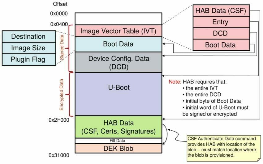 Encrypted U-Boot image layout