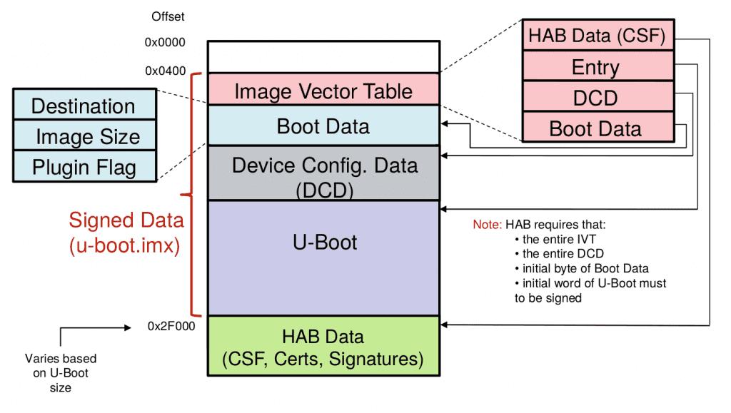 Signed U-Boot image layout