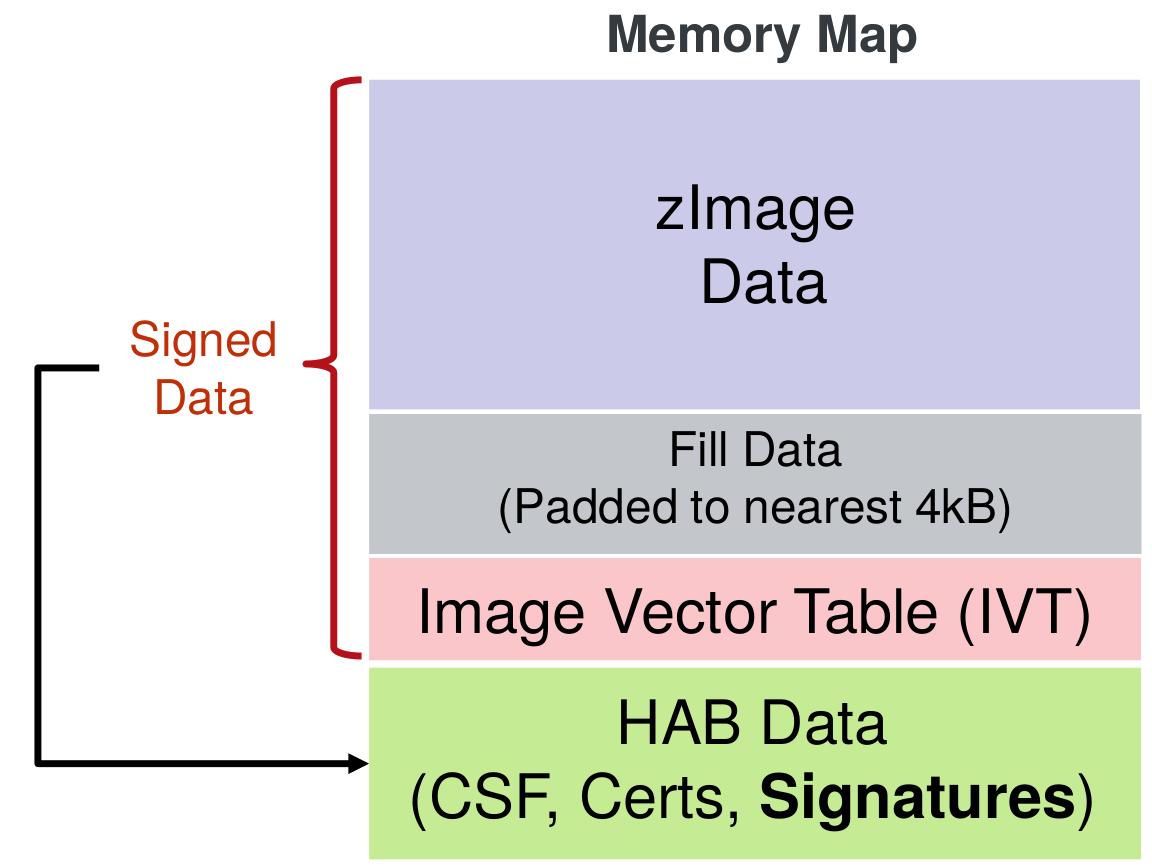Signed zImage layout
